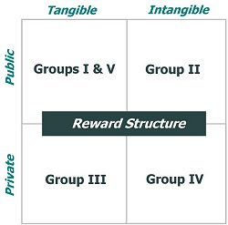 Reward Structure